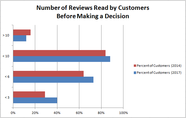 customer-reviews-two-sided